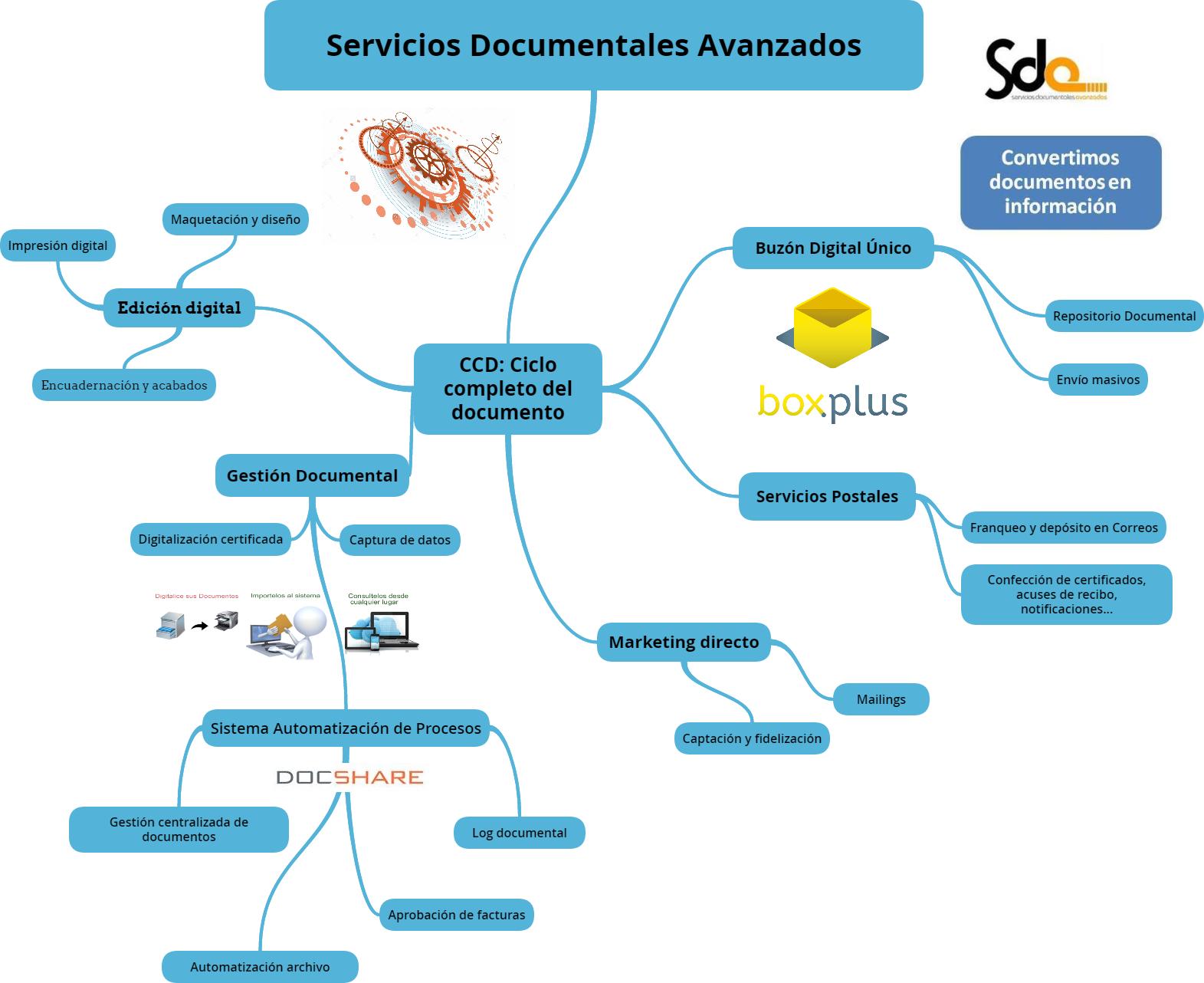 Servicios Documentales Avanzados